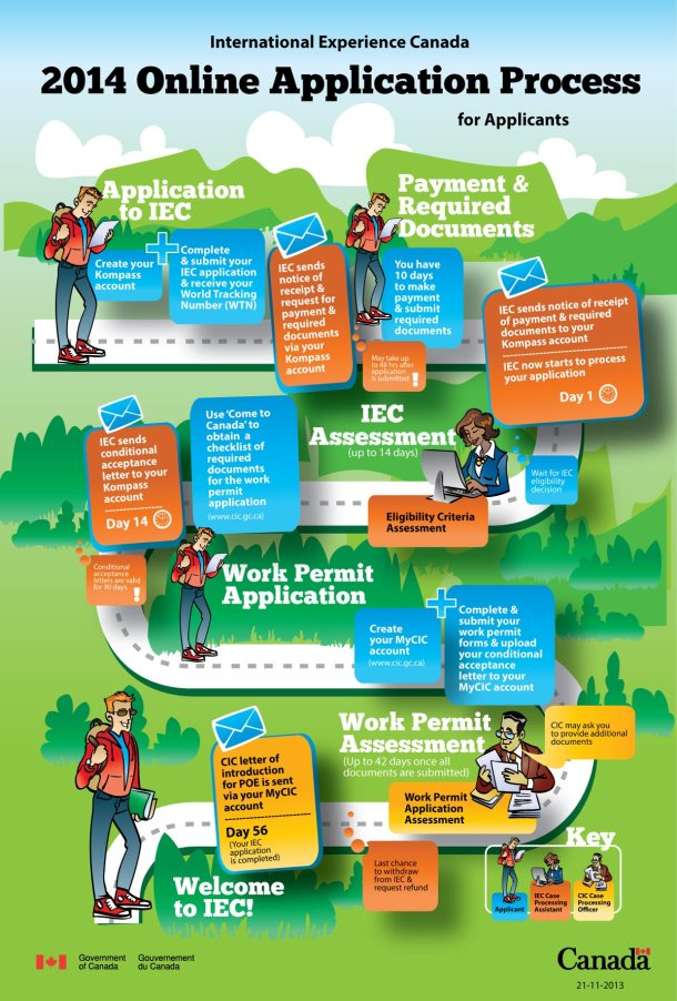 International Experience Canada 2014 Application Process - at a glance